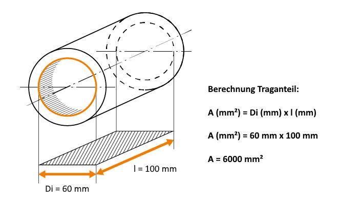 Calculation of the load bearing ratio of a sleeve bearing (Source: igus GmbH)