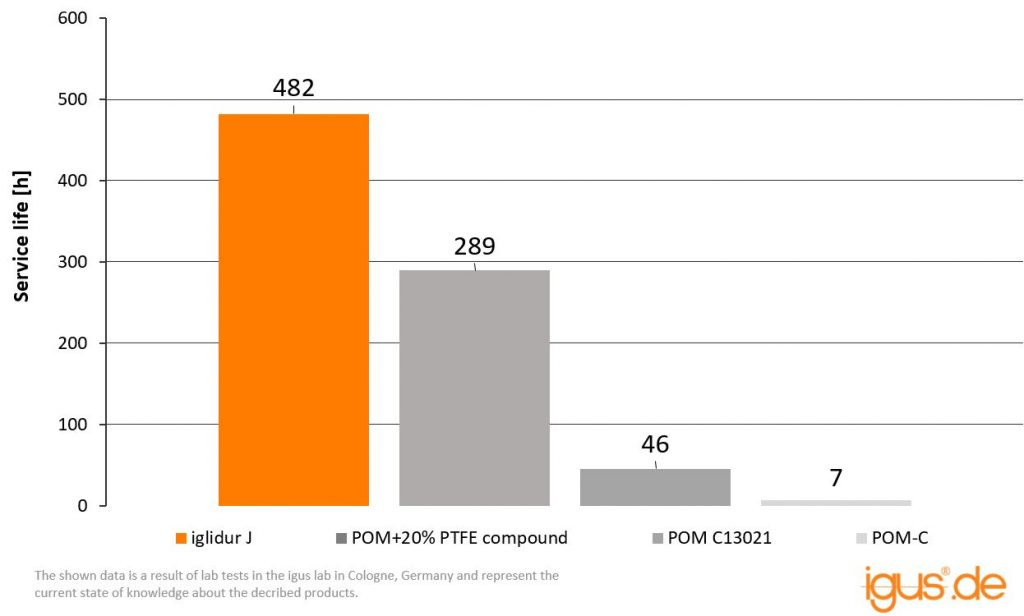 iglidur J versus different POM materials