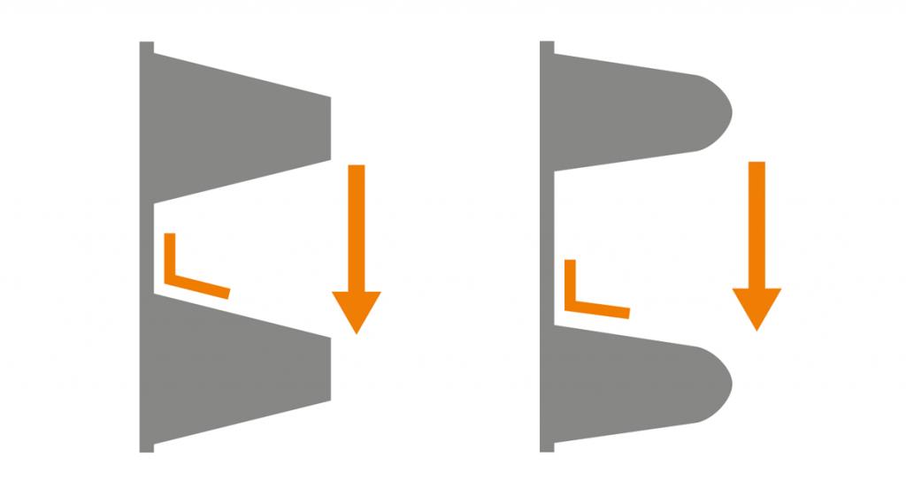 Left: steep flank angle, standard geometry Right: flat flank angle, dryspin® geometry